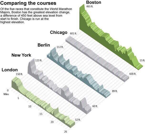 Course comparisons (before Tokyo was added to the Majors)