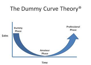 Sandler-Dummy-Curve.jpg