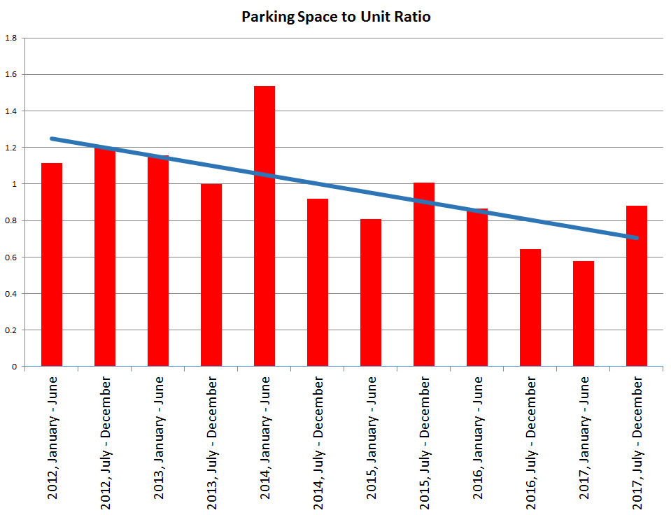 Parking Space to Unit Ratio.png