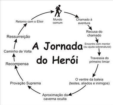 Fonte: Heroisemitos.com.br