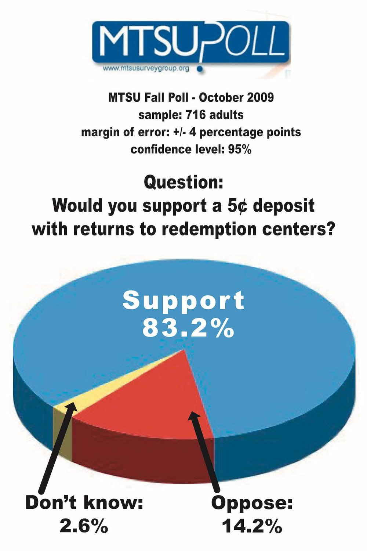 MTSU poll poster.jpg