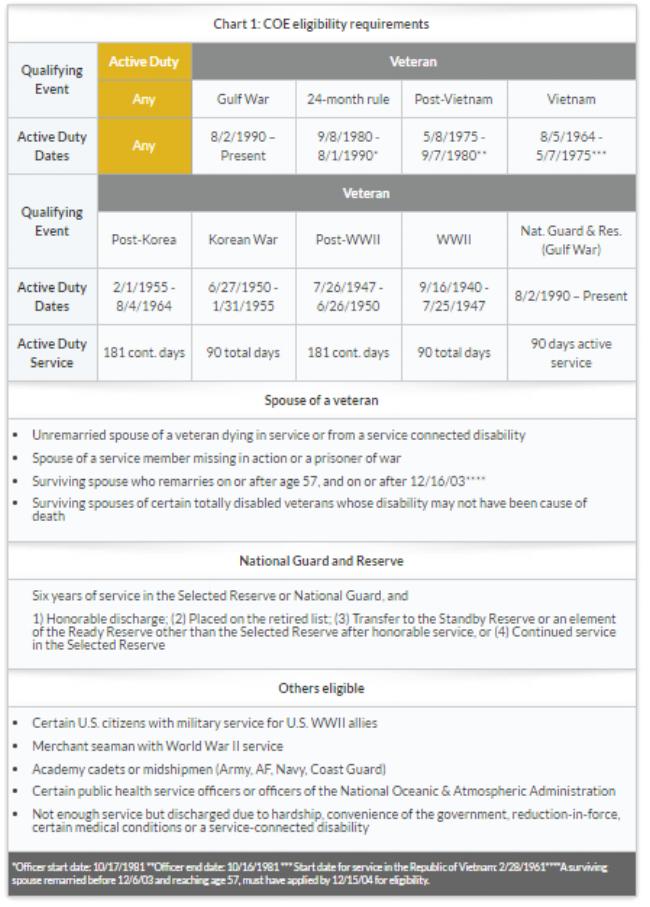 VA Eligibility Chart.png
