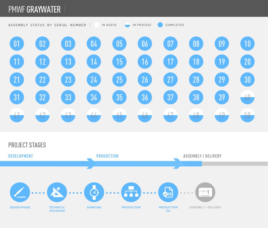 pmwf_graywater_status