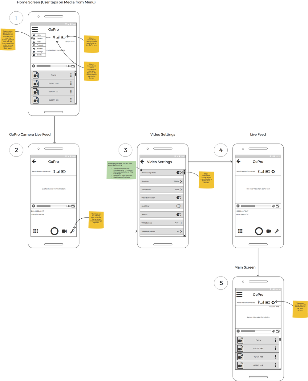 User flow for enabling power-saving mode.