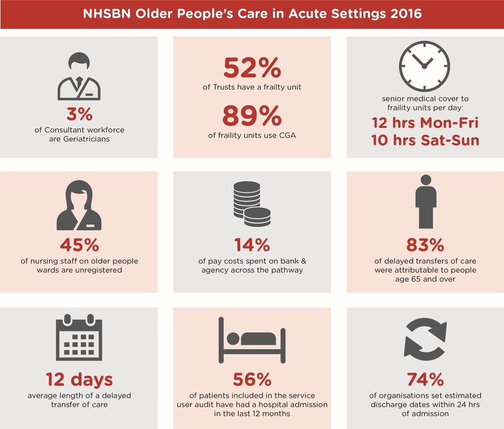 """The Older People's Care in Acute Settings project makes an invaluable contribution to our understanding of the range of professions and services available locally and nationally for our older patients.  The service user audit enables participating organisations to gain a better sense of what is happening at the level of the individual and the key areas of the acute pathway that require attention."" -- Dr Eileen Burns, President of the BGS"