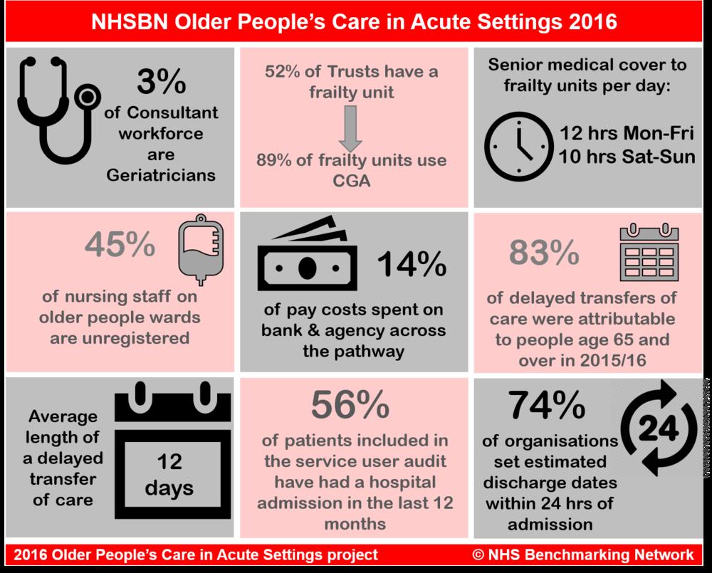 NHSBN Older People's Care in Acute Settings 2016