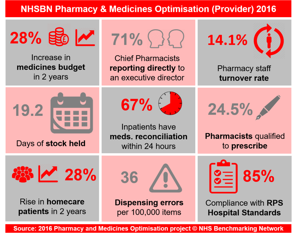 NHSBN Pharmacy & Medicines Optimisation (Provider) 2016