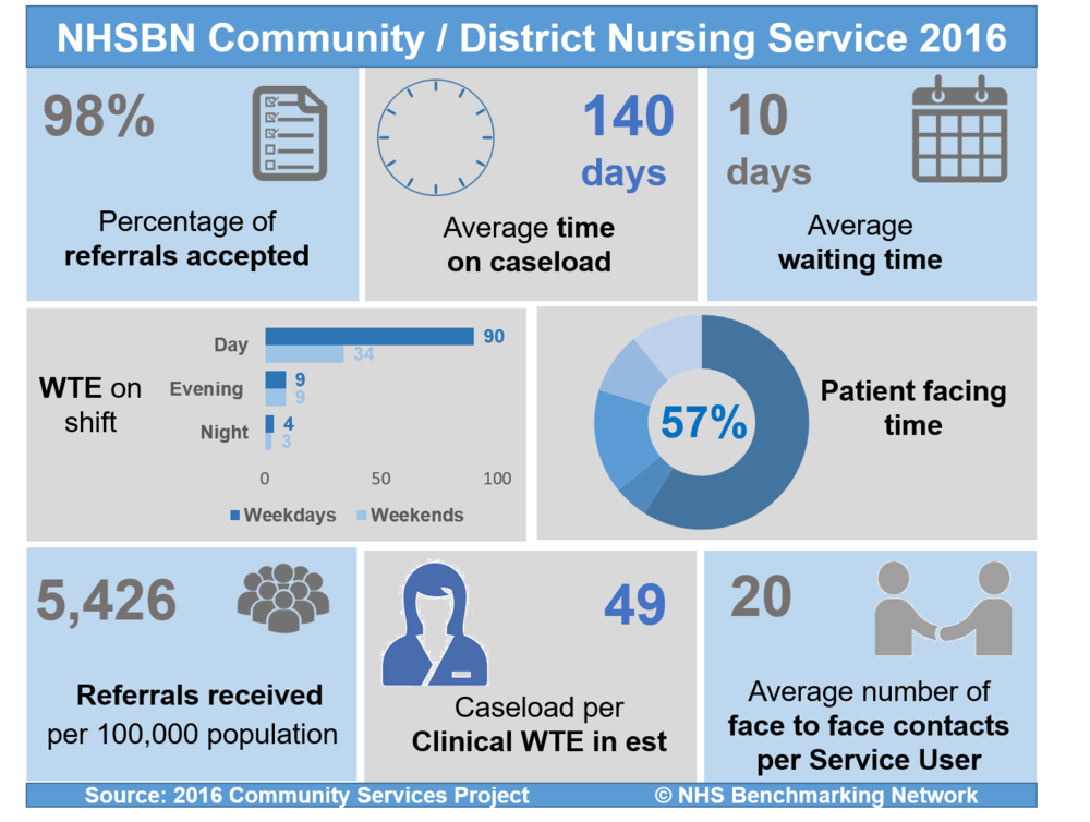NHSBN Community/District Nursing Service 2016