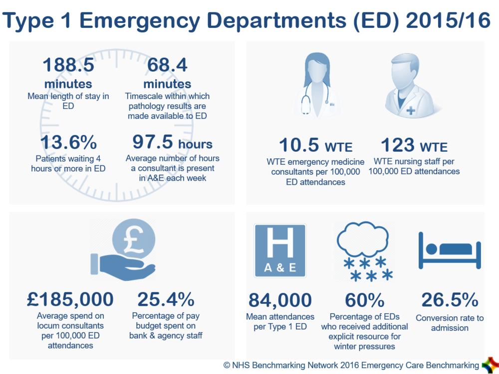 Type 1 Emergency Departments (ED) 2015/16
