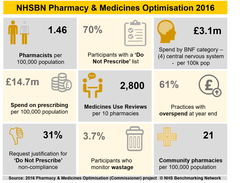 NHSBN Pharmacy & Medicines Optimisation 2016