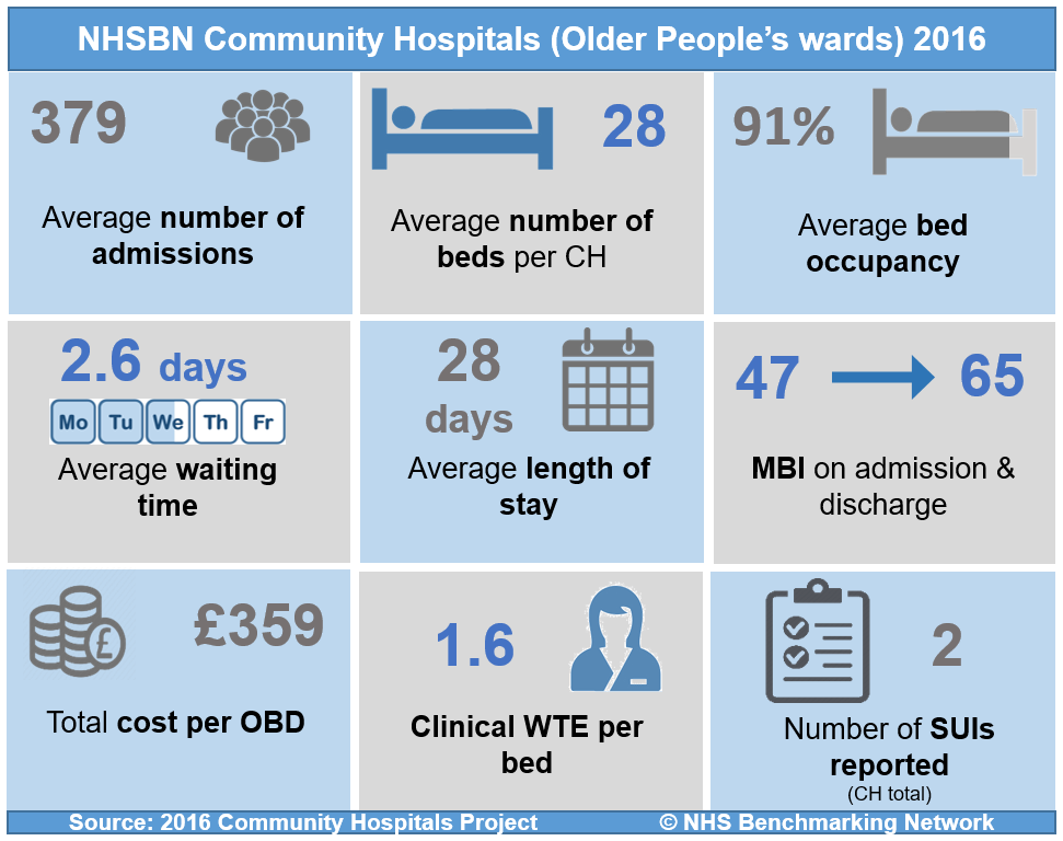 NHSBN Community Hospital (Older People's Wards) 2016