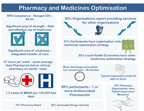 Pharmacy and Medicines Optimisation