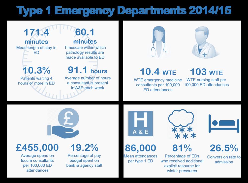 Type 1 Emergency Departments 2014/15