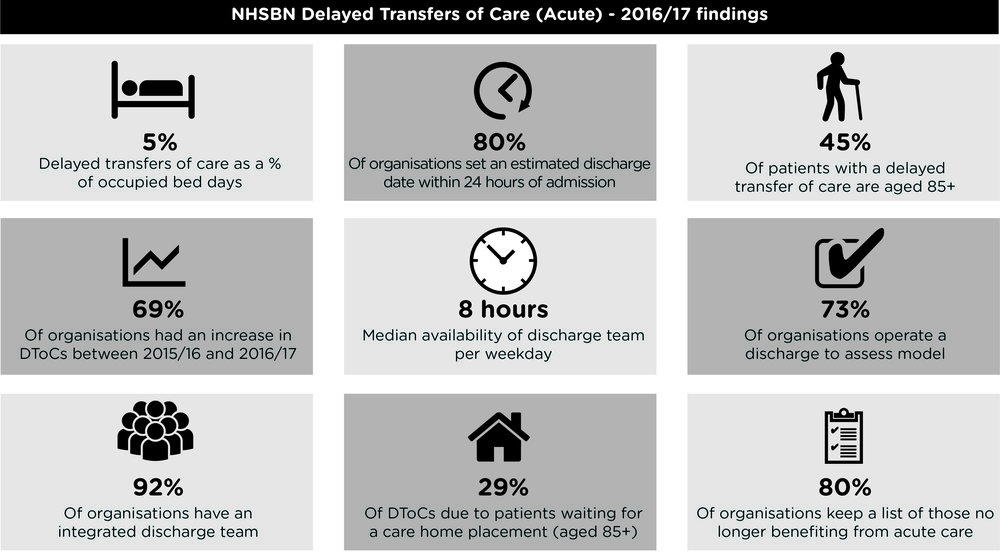 Infographic - Delayed Transfers of Care (Acute) 201617.jpg