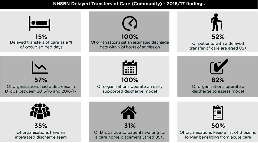 Infographic - Delayed Transfers of Care (Community) 201617.jpg