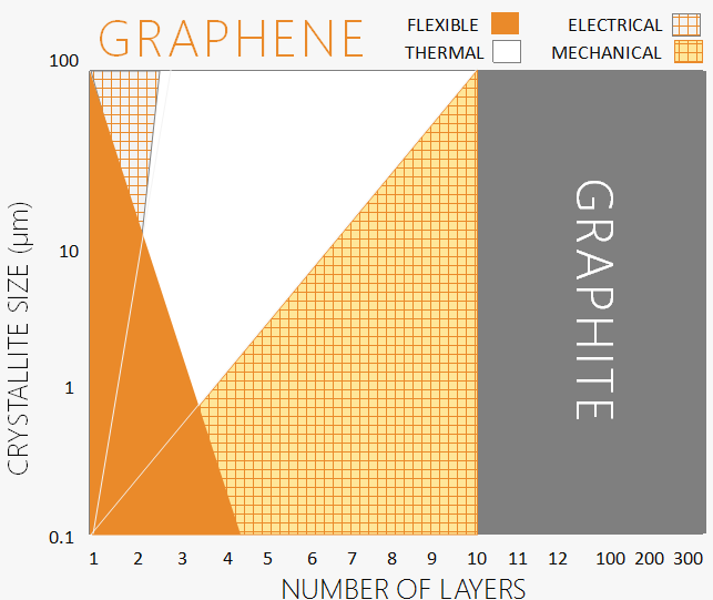 - The properties of graphene depend on the number of layers we use. When we use more than 10 layers of graphene sheets behaves like graphite.