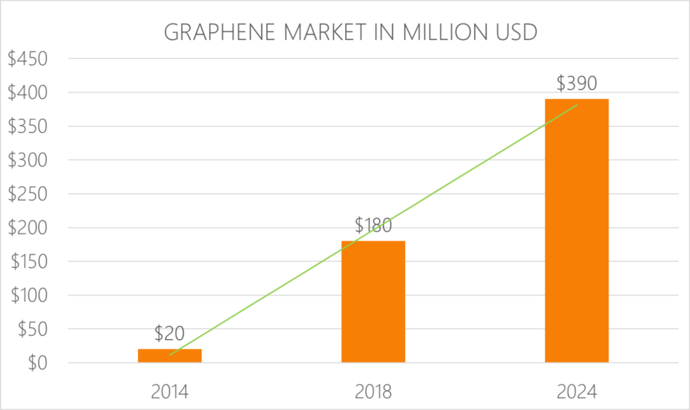 Graphene Market In Million USD - Several superior properties have already been proven and new properties and applications are continually being discovered. That creates tremendous potential across a number of different industries.