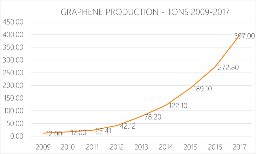 Graphene production in tons 2009-2017 - Graphene has moved from laboratories driven by demand from markets where advanced materials are required.