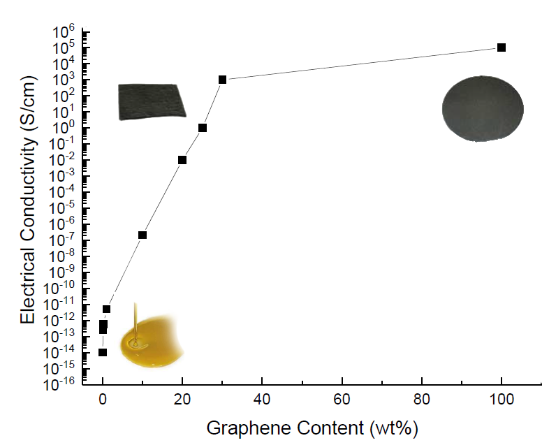 Composites - The features of graphene composites are influenced by the amount of graphene and its dispersion. For instance, graphene can enhance electrical conductivity of epoxy for about 100,000 times.
