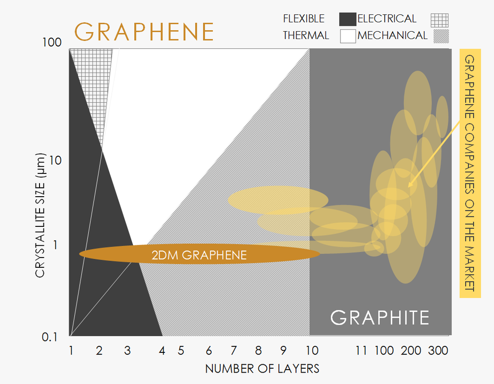 quality  - As you already know, graphite is not electrically conductive and more than 10 layers of graphene behaves like graphite. To achieve electrical conductivity you need a maximum of 10 layers.