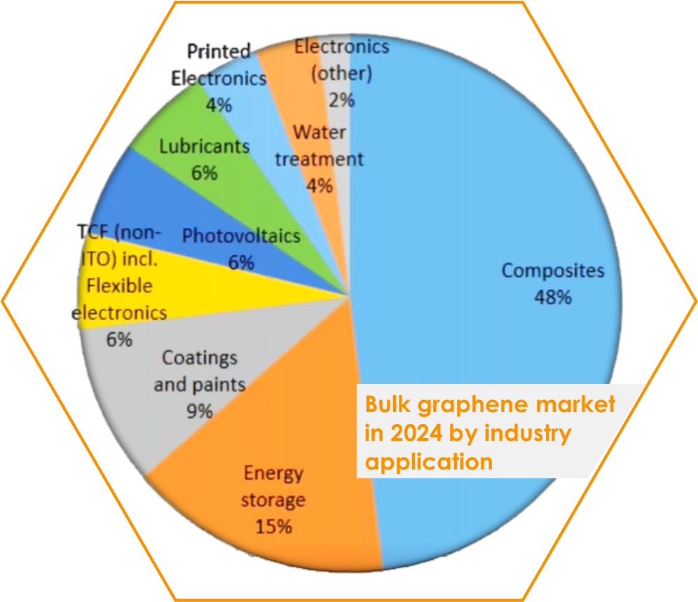 Emerging Sector - If you are result oriented, you will enjoy a market with almost no direct competition for 2DM premium graphene. Possibilities of graphene are endless from composites, coatings to batteries and high-tech.