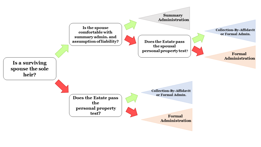 Three Types of Probate Administration Transparent.png