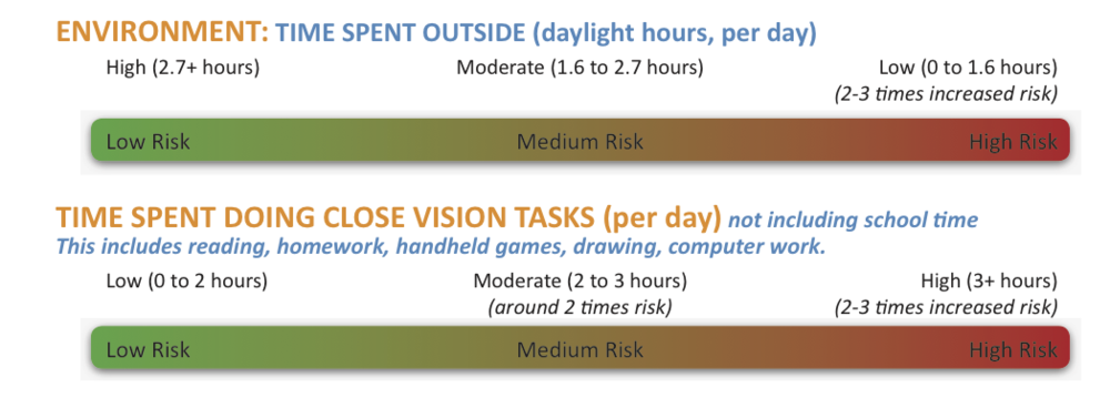 NOTE : Environmental risk factors are unlikely to affect the management pathway, however they are modifiable and should be considered in view of the overall myopia risk profile. Tips for modifying environmental risk:   -  Spend time outside each day . Walk the dog, ride a bike, play in the backyard, sit outside in shade. It is the brightness of natural sunlight which is beneficial rather than UV light–still take sun protection precautions.  -  Take regular breaks from close work.  Look away for a minute or so to change your focus, or change your task every 30-60 minutes to alter the demand on your visual effciency (eye teaming) systems.  -  Try to limit near tasks (after school/work) to 2 hours per day.  This also includes leisure time – ensure it is not primarily spent on handheld digital devices or other close vision tasks like reading and drawing. On the weekends, ensure a balance between inside and outside time, and increase natural lighting.