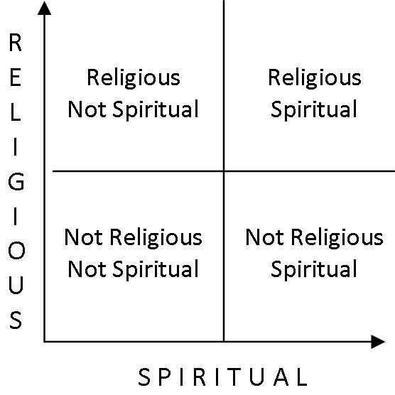 SpiritualReligiousFullGrid.jpg