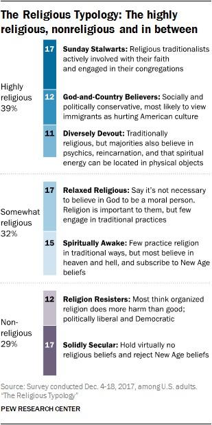 ReligiousTypes.jpg