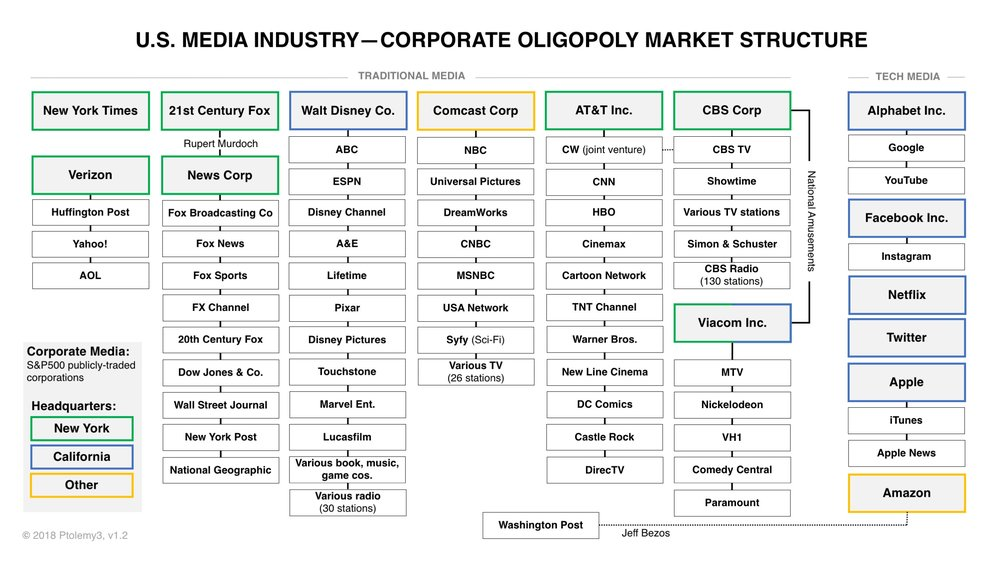 90% of media, controlled by 5 corporate conglomerates