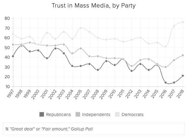 TRUST DIFFERS RADICALLY BY POLITICAL ORIENTATION