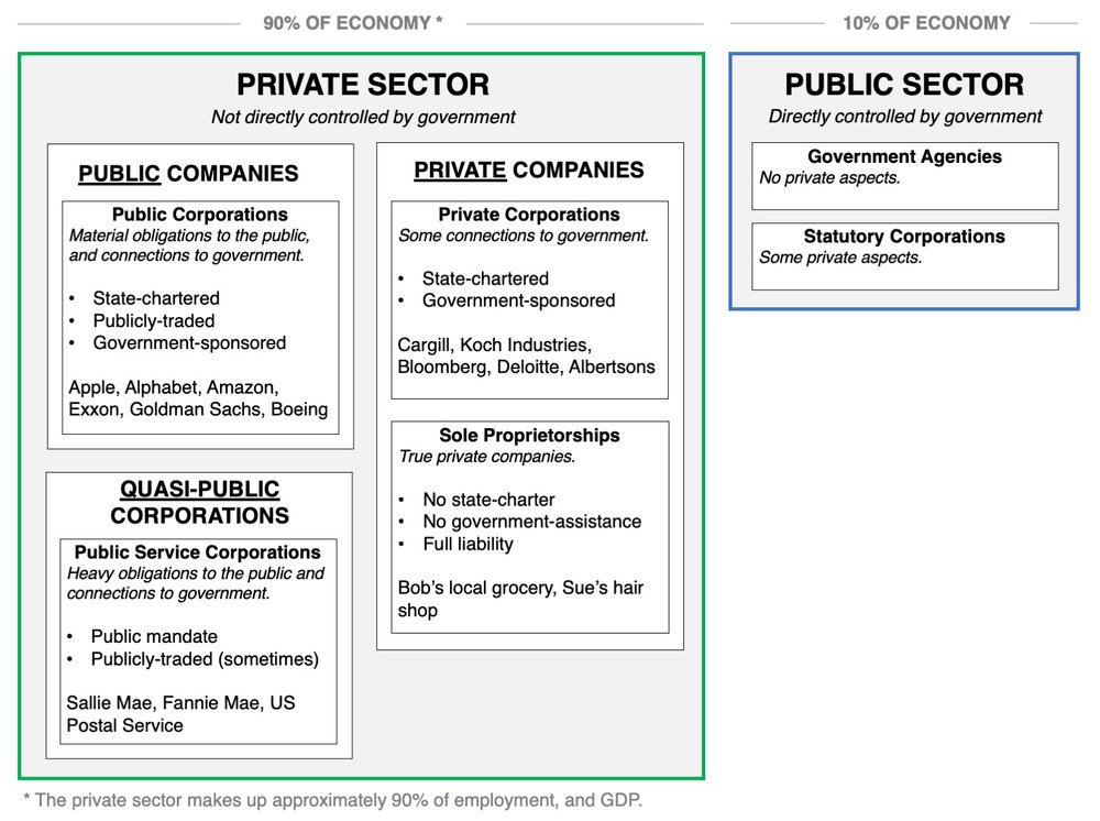 are-corporations-public-or-private.jpg