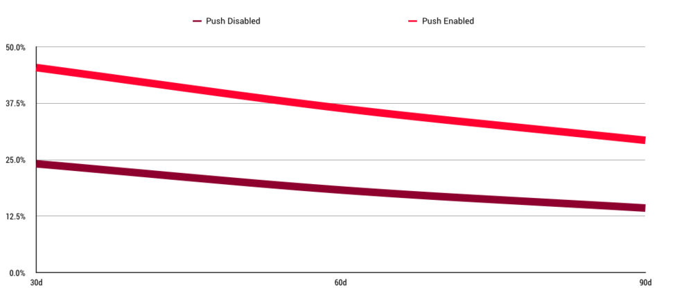 Push notification retention over time.pngPush notification retention rates over time