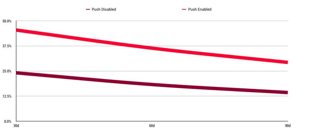 Push notification retention over time.pngPush notification retention rates over time