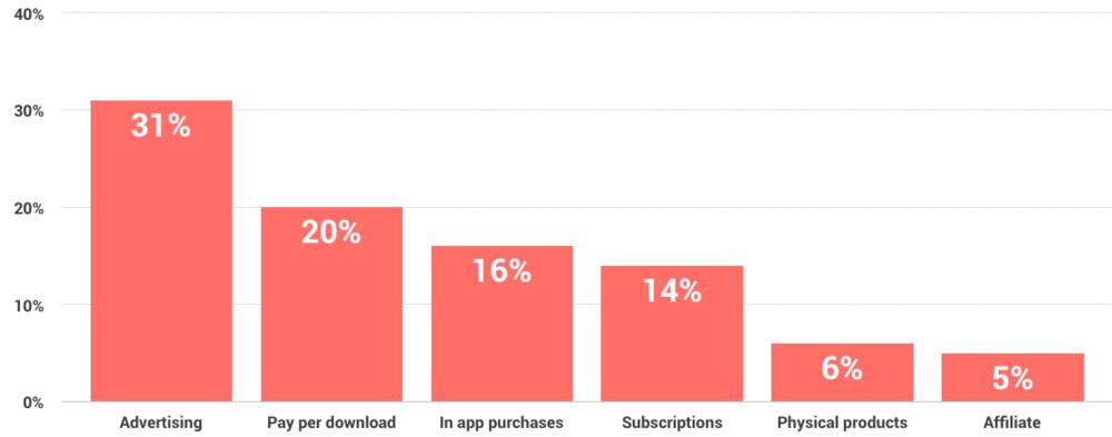 Most popular app revenue models