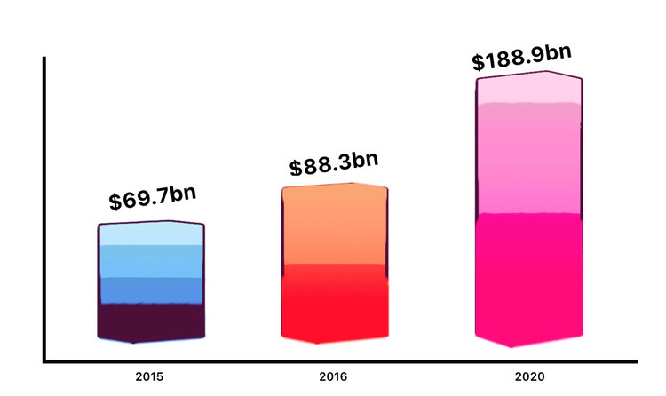 app monetization by year