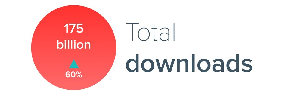 Total app downloads