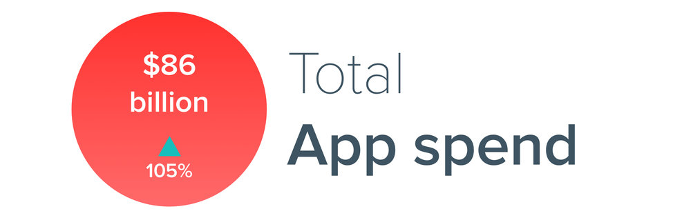 App spend