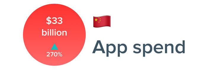 China app spend
