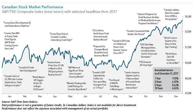 Cdn Stock Market Performance.png