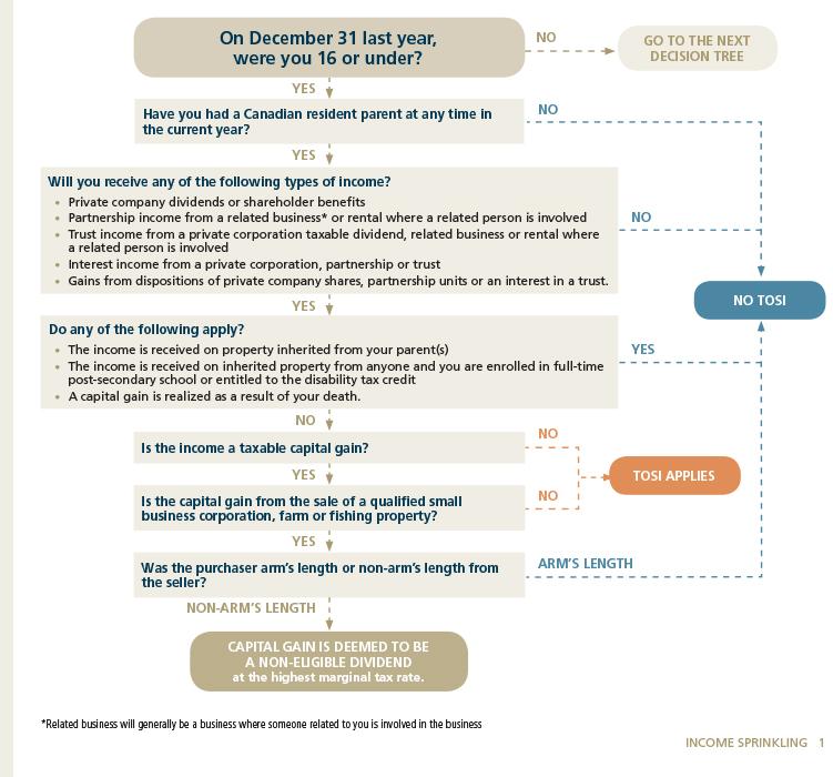 AWM - Income sprinkling  chart 1.jpg