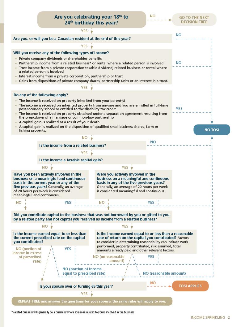 AWM - Income sprinkling  chart 2.jpg