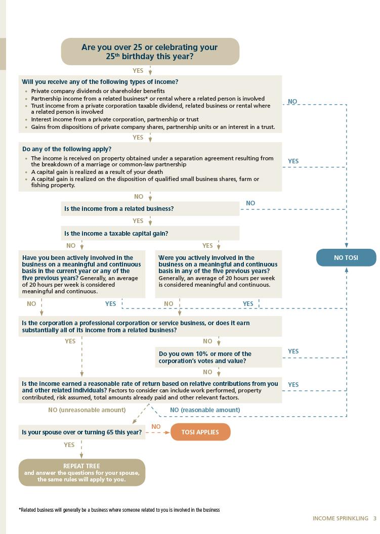 AWM - Income sprinkling  chart 3.jpg