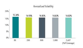 Chart 2_Annulized Volatility.jpg