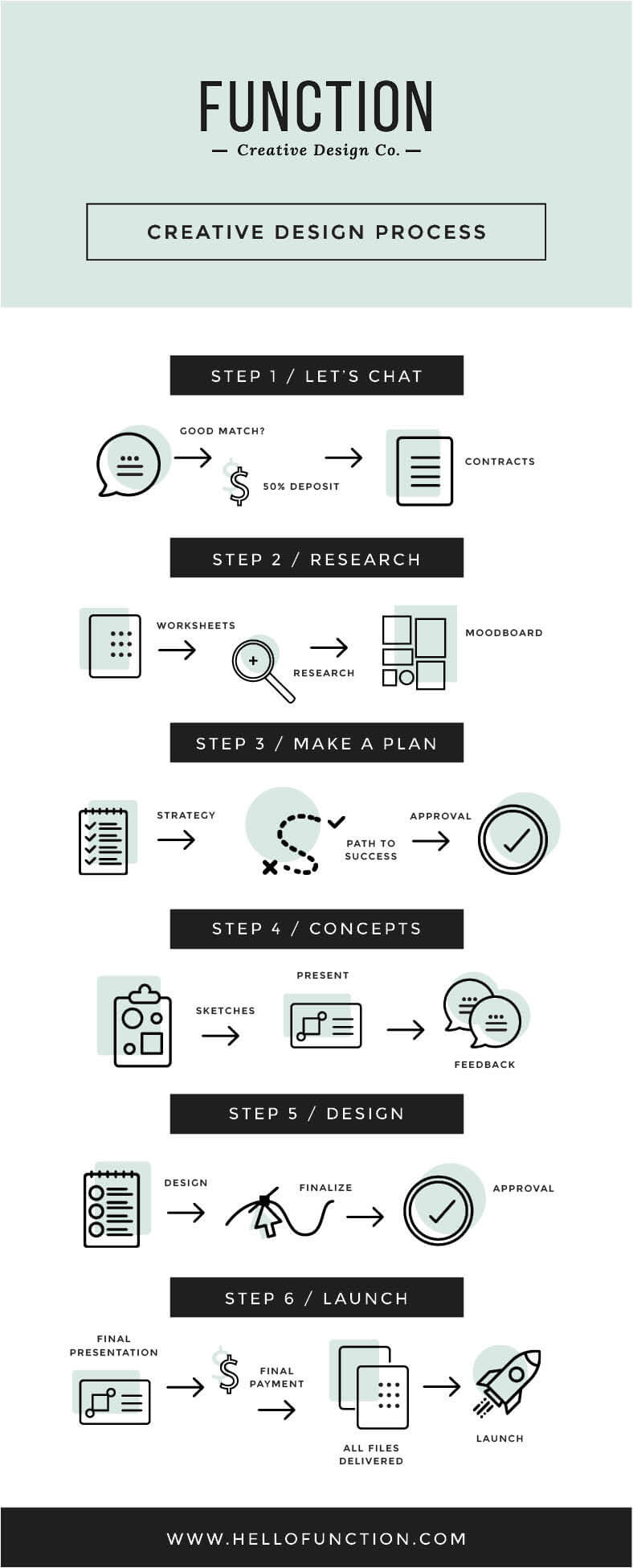 graphic design entrepreneur design process by Function Creative Co.