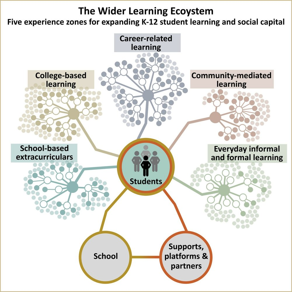 wider learning ecosystem 20171012v2-2.jpg