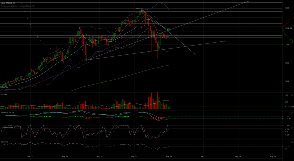 Bitcoin price in EUR reachs upwards trendline