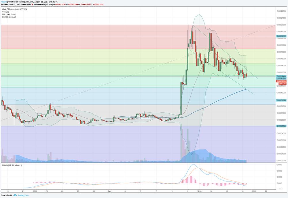 civic-$cvc-chart-analysis-antaso-trading.png