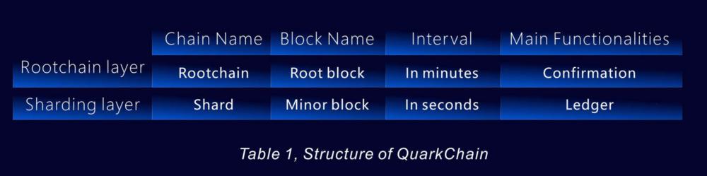 QuarkChain_root_layer_sharding_layer_antaso.png