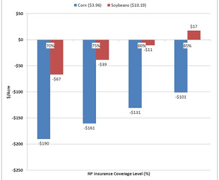 Figure 3. 2017 Corn (blue) and Soybean (red) RP Revenue Guarantee Compared to Total Variable Costs PlusCash Rent for Various Coverage Levels.